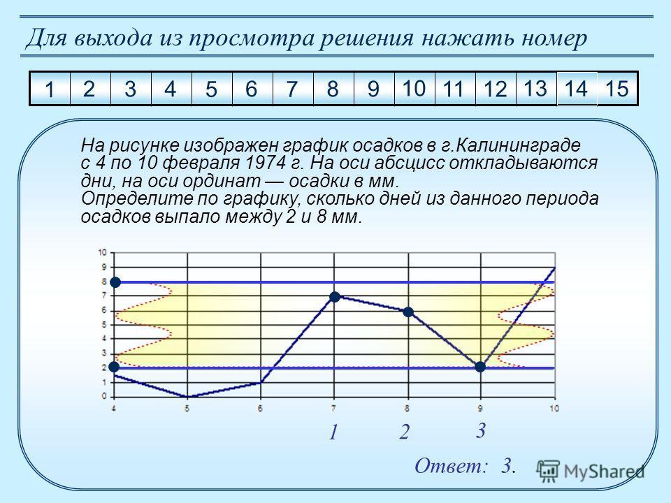 1 2 3 4 5 6 7 8 9 10 11 12 13 14 15 Для выхода из просмотра решения нажать номер Ответ: 3. На рисунке изображен график осадков в г.Калининграде с 4 по 10 февраля 1974 г. На оси абсцисс откладываются дни, на оси ординат осадки в мм. Определите по граф