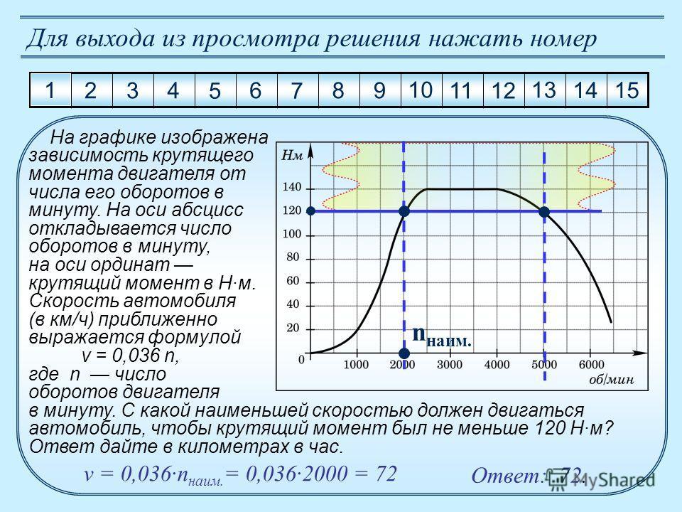 1 2 3 4 5 6 7 8 9 10 11 12 13 14 15 Для выхода из просмотра решения нажать номер На графике изображена зависимость крутящего момента двигателя от числа его оборотов в минуту. На оси абсцисс откладывается число оборотов в минуту, на оси ординат крутящ
