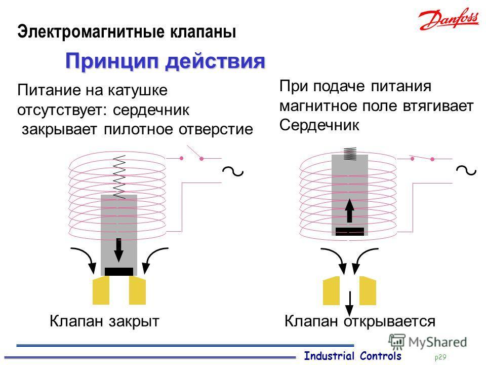 Industrial Controls p29 Электромагнитные клапаны Принцип действия Питание на катушке отсутствует: сердечник закрывает пилотное отверстие Клапан открываетсяКлапан закрыт При подаче питания магнитное поле втягивает Сердечник