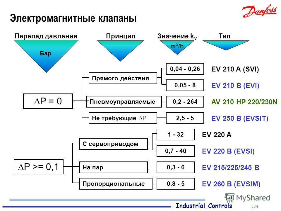 Industrial Controls p34 Электромагнитные клапаны AV 210 HP 220/230N ПринципЗначение k V ТипПерепад давления Бар m 3 /h EV 210 A (SVI) P = 0 Прямого действия Пневмоуправляемые Не требующие P 0,04 - 0,26 0,05 - 8 EV 210 B (EVI) 0,2 - 264 2,5 - 5 EV 250