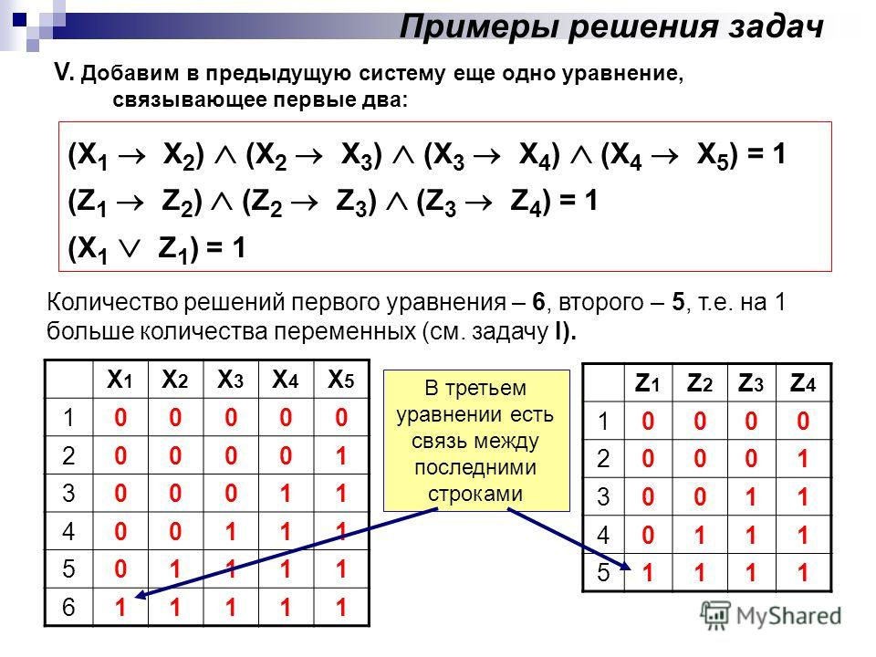 V. Добавим в предыдущую систему еще одно уравнение, связывающее первые два: Примеры решения задач (X 1 X 2 ) (X 2 X 3 ) (X 3 X 4 ) (X 4 X 5 ) = 1 (Z 1 Z 2 ) (Z 2 Z 3 ) (Z 3 Z 4 ) = 1 (X 1 Z 1 ) = 1 Количество решений первого уравнения – 6, второго –