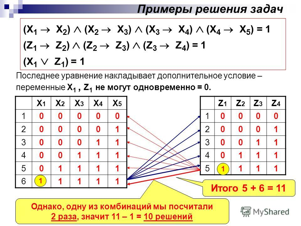 Примеры решения задач (X 1 X 2 ) (X 2 X 3 ) (X 3 X 4 ) (X 4 X 5 ) = 1 (Z 1 Z 2 ) (Z 2 Z 3 ) (Z 3 Z 4 ) = 1 (X 1 Z 1 ) = 1 Последнее уравнение накладывает дополнительное условие – переменные X 1, Z 1 не могут одновременно = 0. Х1Х1 Х2Х2 Х3Х3 Х4Х4 Х5Х5