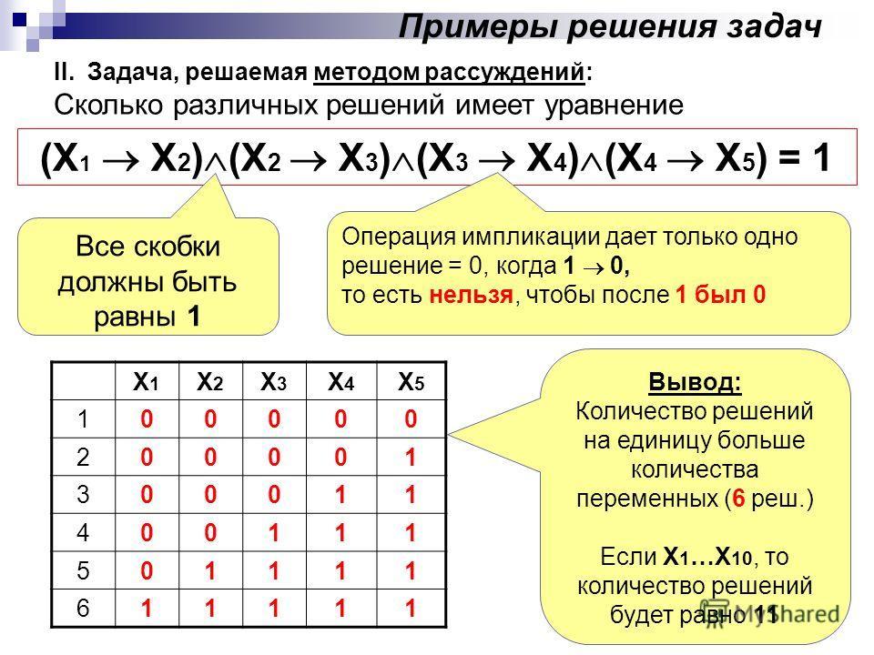 II. Задача, решаемая методом рассуждений: Сколько различных решений имеет уравнение (X 1 X 2 ) (X 2 X 3 ) (X 3 X 4 ) (X 4 X 5 ) = 1 Все скобки должны быть равны 1 Х1Х1 Х2Х2 Х3Х3 Х4Х4 Х5Х5 100000 200001 300011 400111 501111 611111 Операция импликации