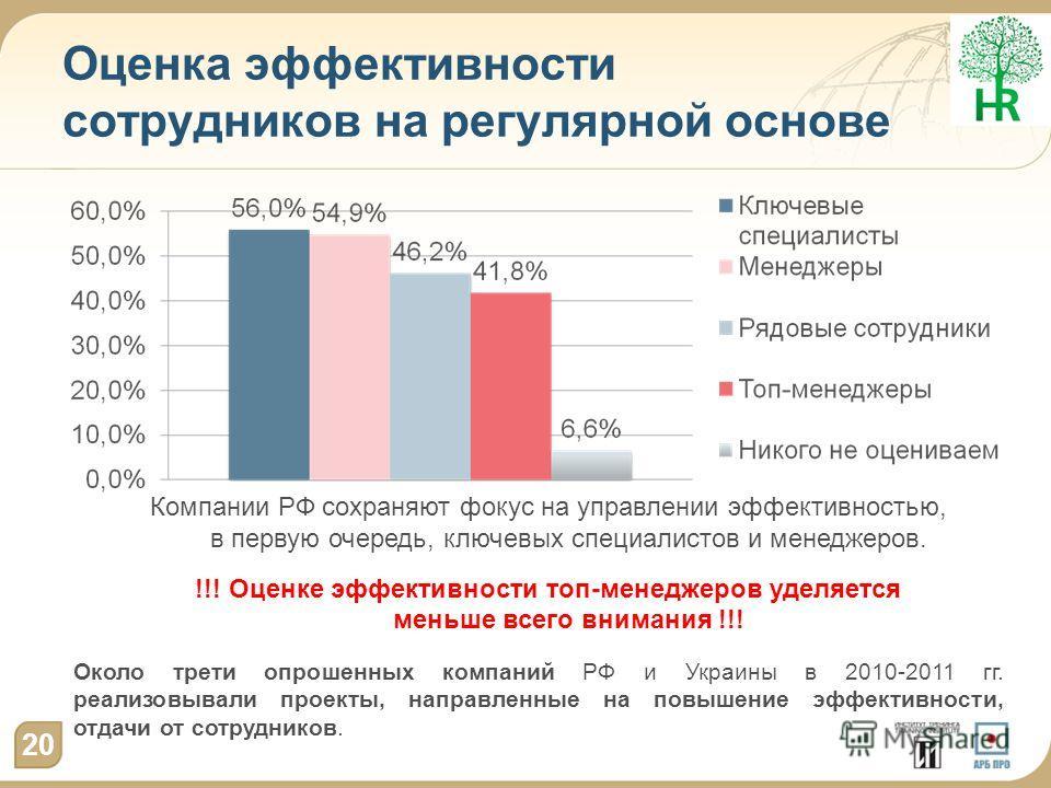 Оценка эффективности сотрудников на регулярной основе 20 Компании РФ сохраняют фокус на управлении эффективностью, в первую очередь, ключевых специалистов и менеджеров. !!! Оценке эффективности топ-менеджеров уделяется меньше всего внимания !!! Около