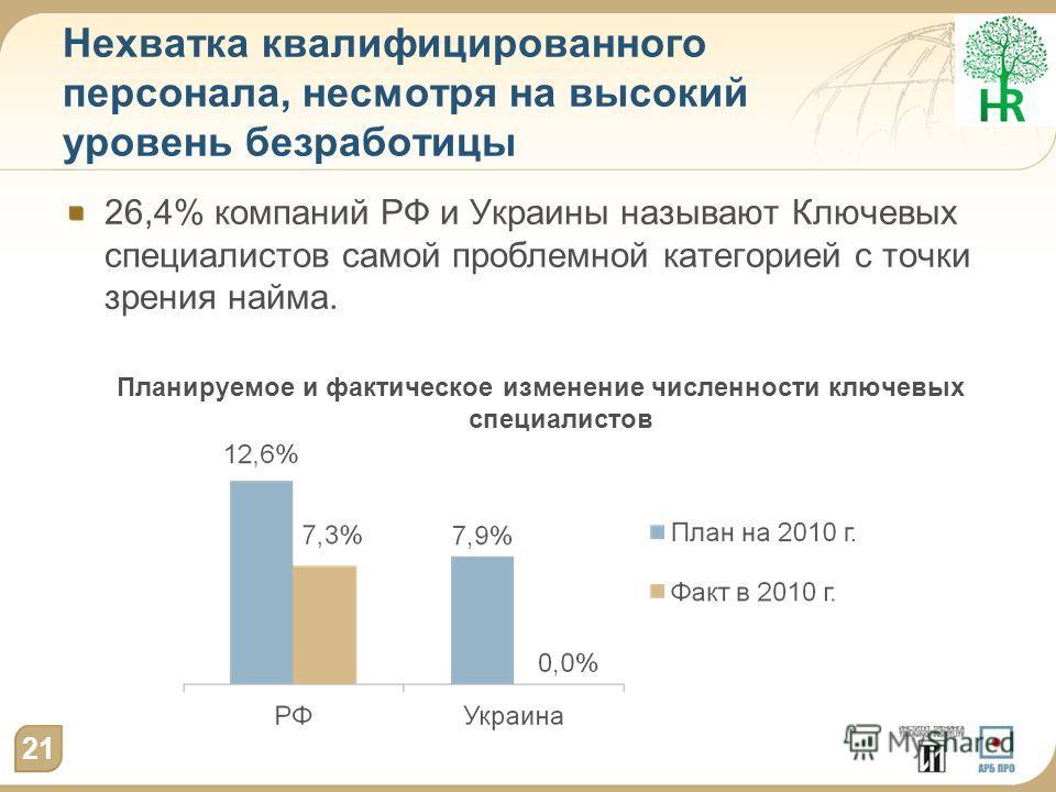 Нехватка квалифицированного персонала, несмотря на высокий уровень безработицы 26,4% компаний РФ и Украины называют Ключевых специалистов самой проблемной категорией с точки зрения найма. Планируемое и фактическое изменение численности ключевых специ