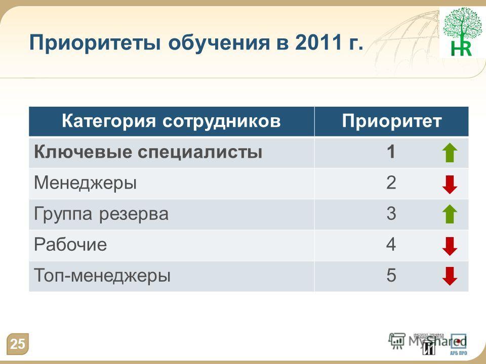 Приоритеты обучения в 2011 г. Категория сотрудниковПриоритет Ключевые специалисты1 Менеджеры2 Группа резерва3 Рабочие4 Топ-менеджеры5 25