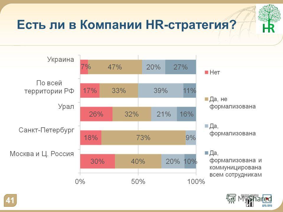 Есть ли в Компании HR-стратегия? 41