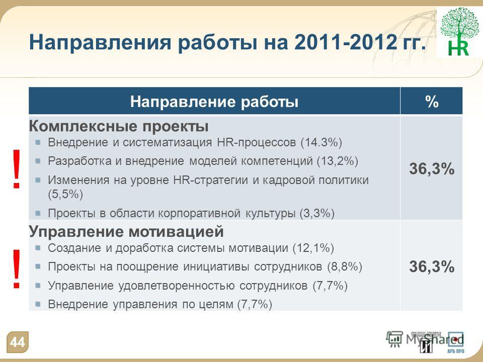 Направления работы на 2011-2012 гг. Направление работы% Комплексные проекты Внедрение и систематизация HR-процессов (14.3%) Разработка и внедрение моделей компетенций (13,2%) Изменения на уровне HR-стратегии и кадровой политики (5,5%) Проекты в облас
