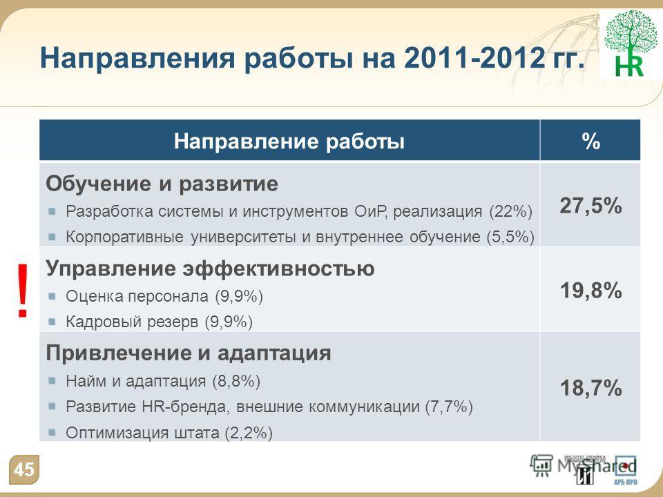 Направления работы на 2011-2012 гг. Направление работы% Обучение и развитие Разработка системы и инструментов ОиР, реализация (22%) Корпоративные университеты и внутреннее обучение (5,5%) 27,5% Управление эффективностью Оценка персонала (9,9%) Кадров