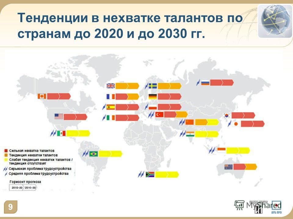 Тенденции в нехватке талантов по странам до 2020 и до 2030 гг. 9
