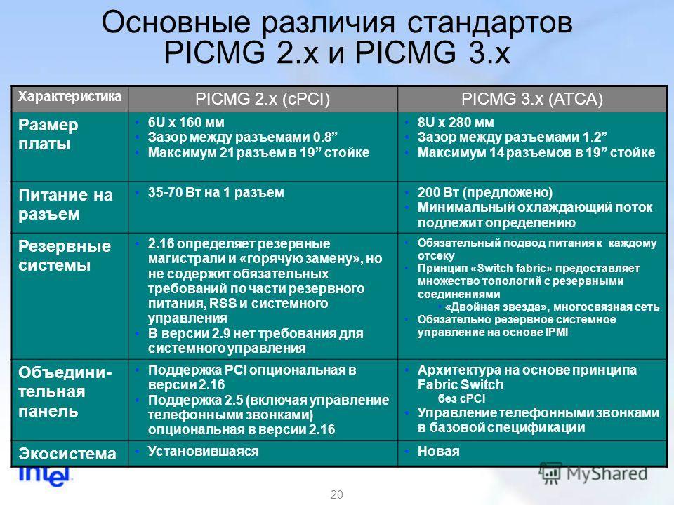 20 Основные различия стандартов PICMG 2.x и PICMG 3.x Характеристика PICMG 2.x (cPCI)PICMG 3.x (ATCA) Размер платы 6U x 160 мм Зазор между разъемами 0.8 Максимум 21 разъем в 19 стойке 8U x 280 мм Зазор между разъемами 1.2 Максимум 14 разъемов в 19 ст