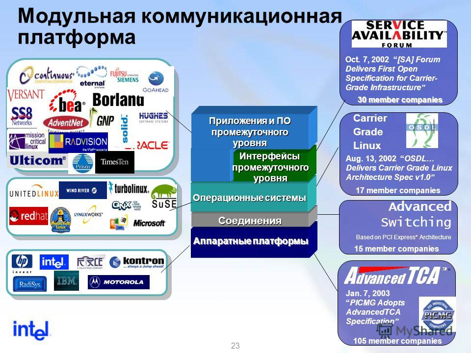 23 Модульная коммуникационная платформа * Jan. 7, 2003PICMG Adopts AdvancedTCA Specification 105 member companies Oct. 7, 2002 [SA] Forum Delivers First Open Specification for Carrier- Grade Infrastructure 30 member companies Carrier Grade Linux Aug.