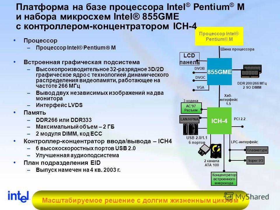 27 DDR 200/266 МГц 2 SO DIMM Процессор Intel® Pentium® M Шина процессора USB 2.0/1.1 6 портов 2 канала ATA 100 PCI 2.2 LAN/HPNA Концентратор встроенного микрокода LPC-интерфейс AC97 Разъем Клавиатура 3 кодека Super I/O Хаб- интерфейс 1.5 ICH-4 LCD па