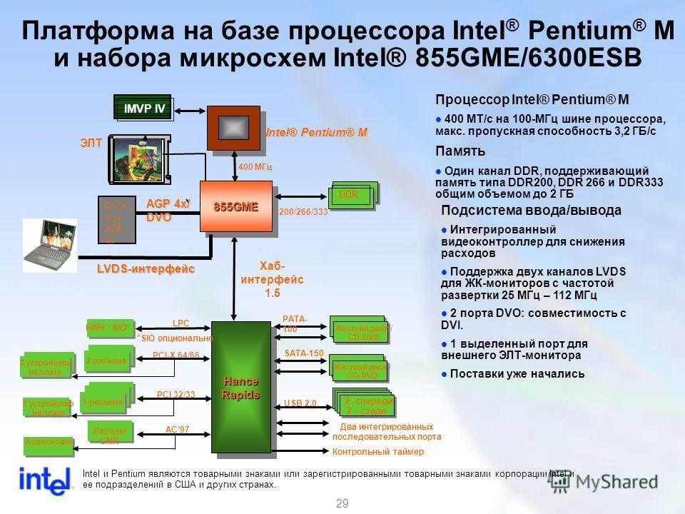 29 Платформа на базе процессора Intel ® Pentium ® M и набора микросхем Intel® 855GME/6300ESB Аудиокодек 2 устройства на плате 400 МГц 855GME855GME HanceRapidsHanceRapids FWH / SIO* PCI-X 64/66 Хаб- интерфейс 1.5 LPC PATA- 100 SATA-150 AC97 USB 2.0 In