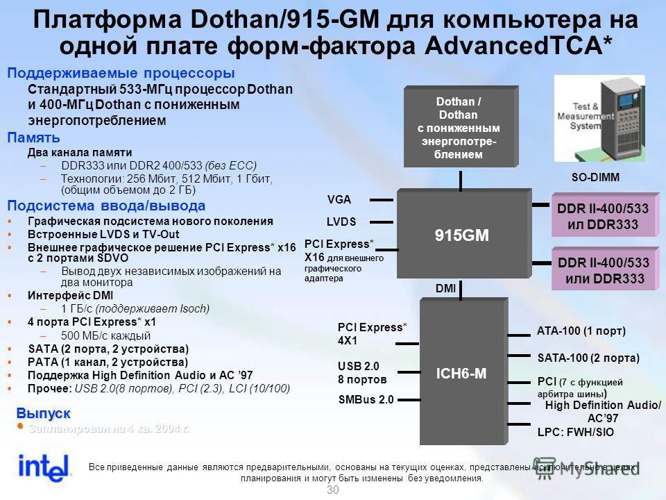 30 Поддерживаемые процессоры Стандартный 533-МГц процессор Dothan и 400-МГц Dothan с пониженным энергопотреблением Память Два канала памяти –DDR333 или DDR2 400/533 (без ECC) –Технологии: 256 Мбит, 512 Мбит, 1 Гбит, (общим объемом до 2 ГБ) Подсистема