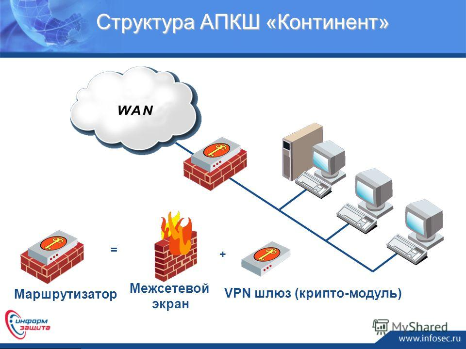 Структура АПКШ «Континент» Межсетевой экран VPN шлюз (крипто-модуль) + = Маршрутизатор