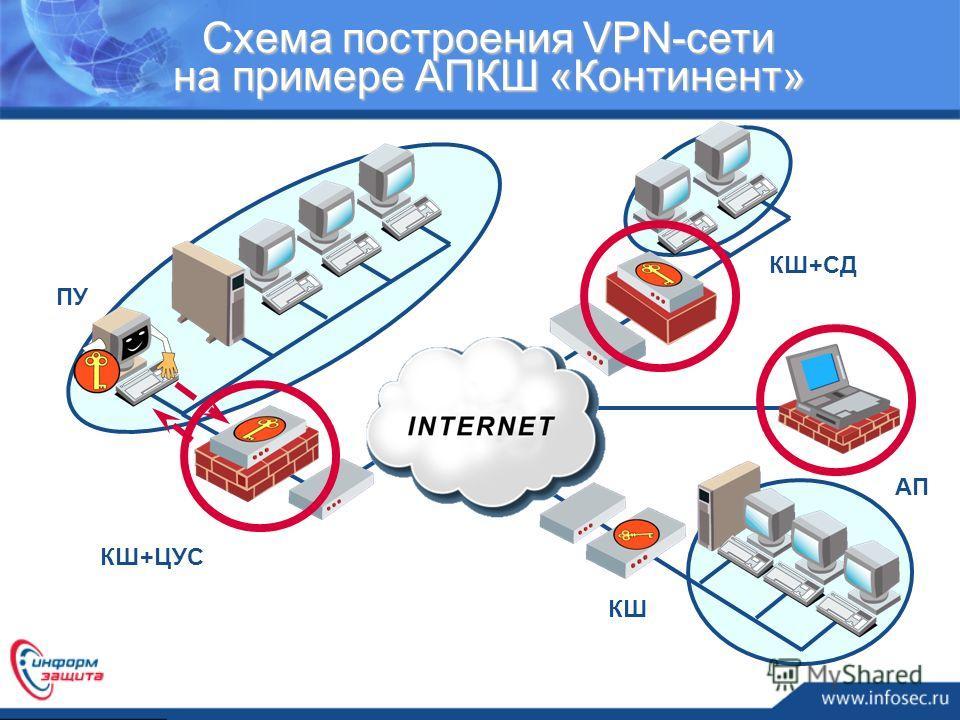 Схема построения VPN-сети на примере АПКШ «Континент» КШ ПУ КШ+ЦУС КШ+СД АП