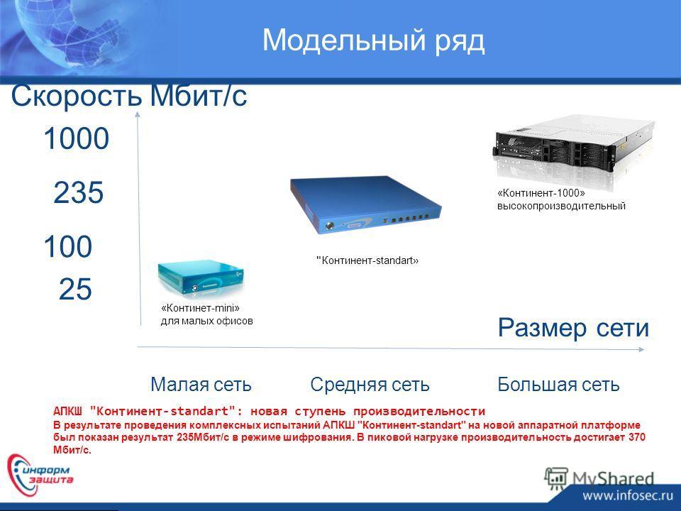 Скорость Мбит/с Большая сеть Размер сети Малая сетьСредняя сеть 25 100 1000 Модельный ряд 235 АПКШ