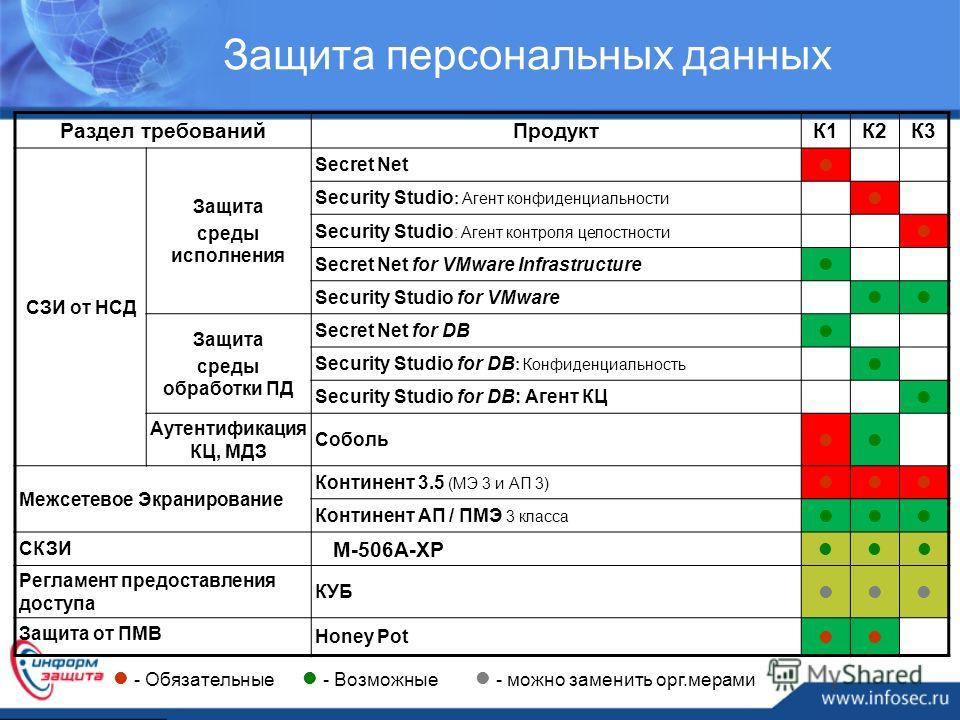 Раздел требований Продукт К1К2К3 СЗИ от НСД Защита среды исполнения Secret Net Security Studio : Агент конфиденциальности Security Studio : Агент контроля целостности Secret Net for VMware Infrastructure Security Studio for VMware Infrastructure Защи