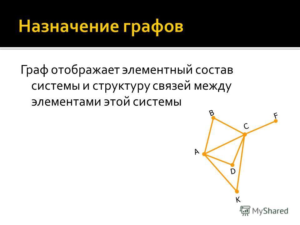 Граф отображает элементный состав системы и структуру связей между элементами этой системы А B C D F K