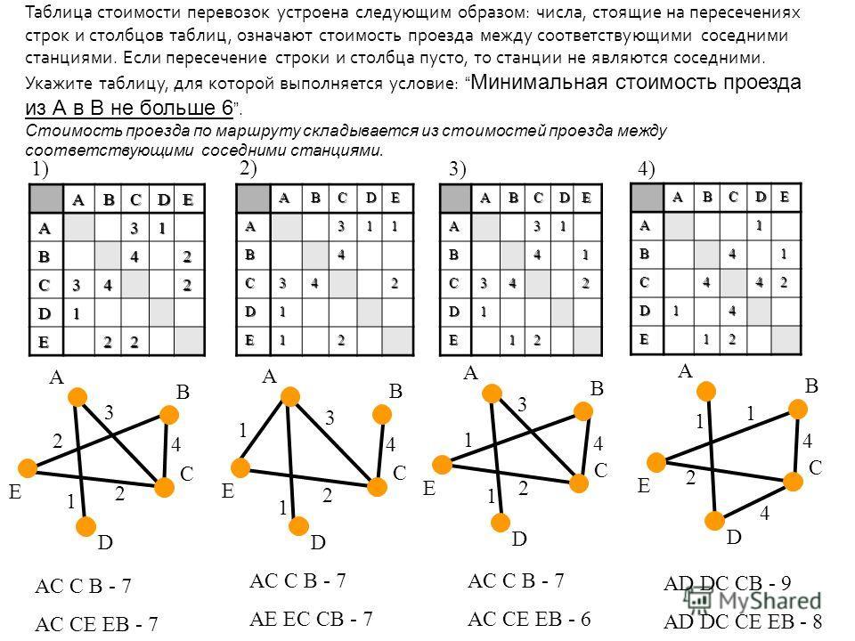1 4 1 4 2 3 1 4 1 2 2 3 1 1 4 2 Таблица стоимости перевозок устроена следующим образом: числа, стоящие на пересечениях строк и столбцов таблиц, означают стоимость проезда между соответствующими соседними станциями. Если пересечение строки и столбца п