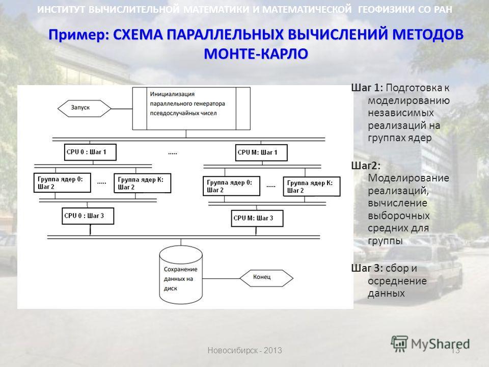 Шаг 1: Подготовка к моделированию независимых реализаций на группах ядер Шаг2: Моделирование реализаций, вычисление выборочных средних для группы Шаг 3: сбор и осреднение данных Пример: СХЕМА ПАРАЛЛЕЛЬНЫХ ВЫЧИСЛЕНИЙ МЕТОДОВ МОНТЕ-КАРЛО 13 ИНСТИТУТ ВЫ