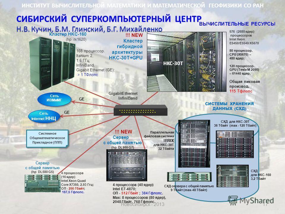 17 СИБИРСКИЙ СУПЕРКОМПЬЮТЕРНЫЙ ЦЕНТР Н.В. Кучин, Б.М. Глинский, Б.Г. Михайленко Кластер HKC-160 (hp rx1620) 168 процессор. Itanium 2, 1,6 ГГц; InfiniBand, Gigabit Ethernet (GE); > 1 ТФлопс Сервер с общей памятью (hp DL580 G5) 4 процессора (16 ядер) I