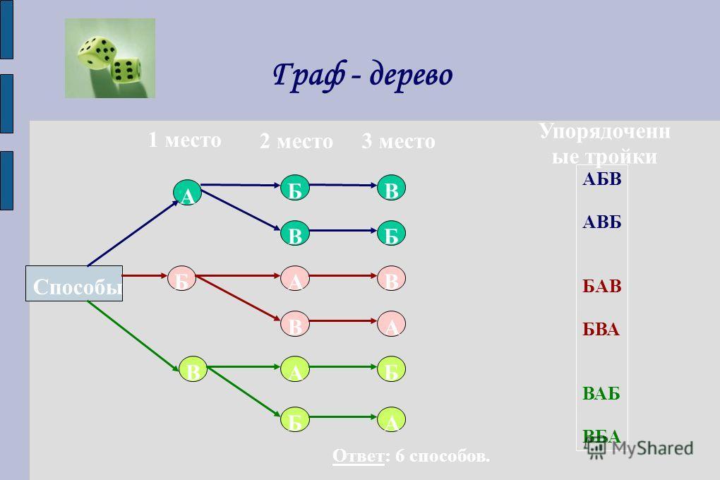 Граф - дерево Способы 1 место 2 место3 место Упорядоченн ые тройки А А А А А Б Б Б Б Б В В В В В АБВ АВБ БАВ БВА ВАБ ВБА Ответ: 6 способов.