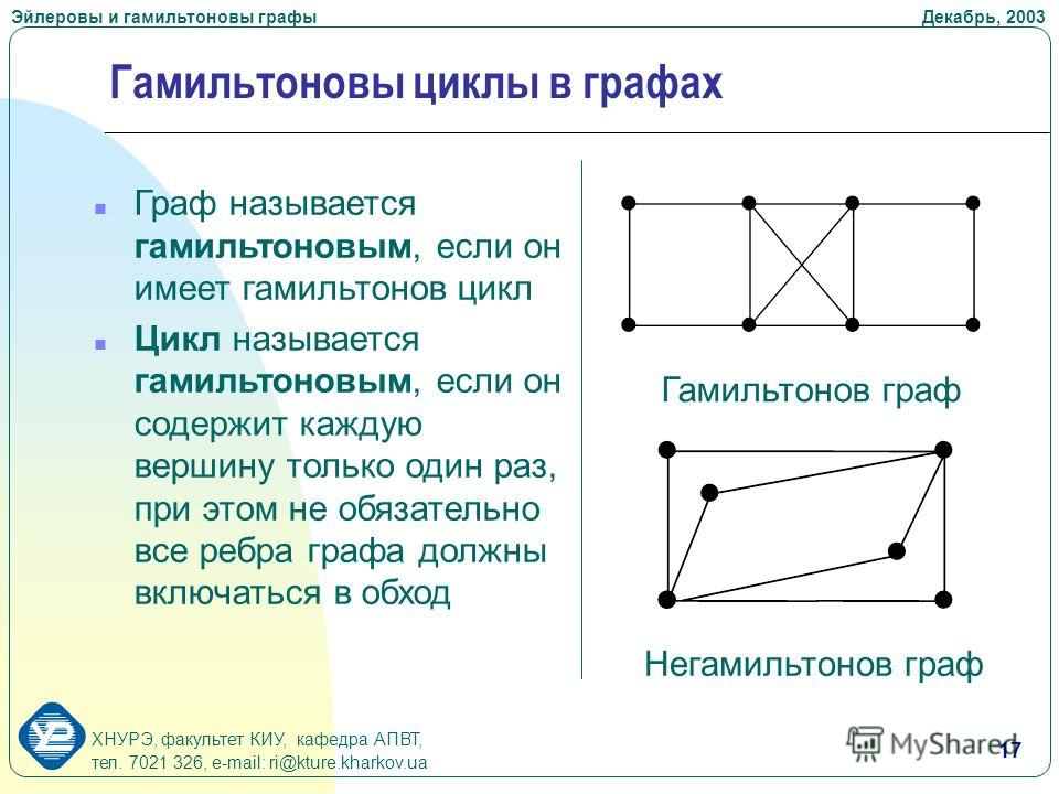 ХНУРЭ, факультет КИУ, кафедра АПВТ, тел. 7021 326, e-mail: ri@kture.kharkov.ua Эйлеровы и гамильтоновы графы Декабрь, 2003 17 Гамильтоновы циклы в графах n Граф называется гамильтоновым, если он имеет гамильтонов цикл n Цикл называется гамильтоновым,