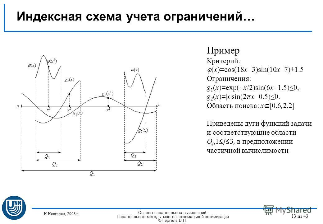Н.Новгород, 2008 г. Основы параллельных вычислений: Параллельные методы многоэкстремальной оптимизации © Гергель В.П. 13 из 43 Индексная схема учета ограничений… a b g1(x)g1(x) (x) g2(x)g2(x) g2(x)g2(x) Q3Q3 Q3Q3 x1x1 x2x2 x3x3 (x 3 ) g1(x1)g1(x1) Q1