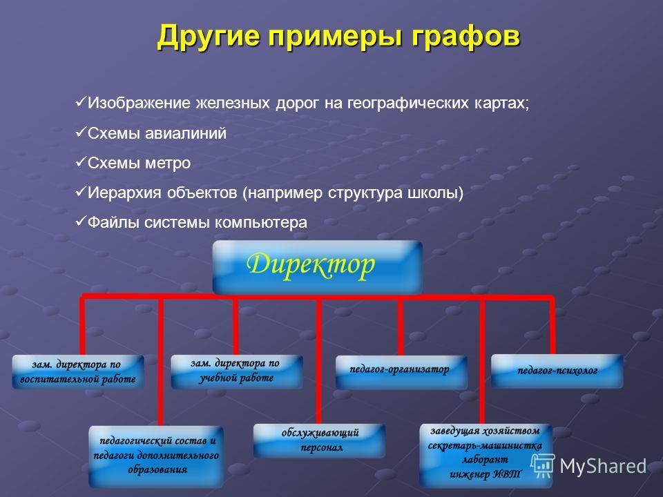 Другие примеры графов Изображение железных дорог на географических картах; Схемы авиалиний Схемы метро Иерархия объектов (например структура школы) Файлы системы компьютера