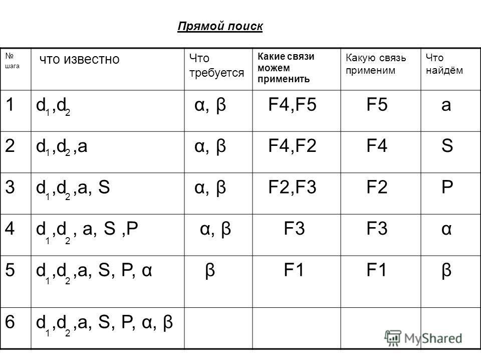 шага что известно Что требуется Какие связи можем применить Какую связь применим Что найдём 1d,d α, β F4,F5 F5 а 2d,d,a α, β F4,F2 F4 S 3d,d,a, S α, β F2,F3 F2 P 4d,d, a, S,P α, β F3 α 5d,d,a, S, P, α β F1 β 6d,d,a, S, P, α, β 12 12 12 21 12 21 Прямо