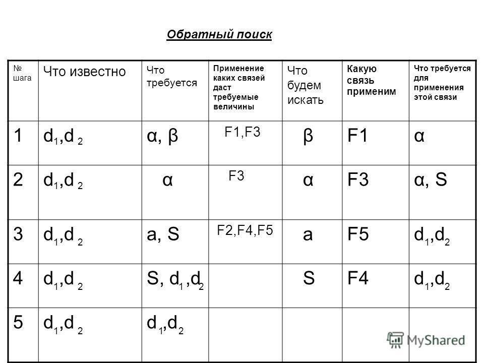 шага Что известно Что требуется Применение каких связей даст требуемые величины Что будем искать Какую связь применим Что требуется для применения этой связи 1d,dα, β F1,F3 βF1α 2d,d α F3 α α, S 3d,da, S F2,F4,F5 aF5d,d 4 S, d,d SF4d,d 5 21 1212 12 2