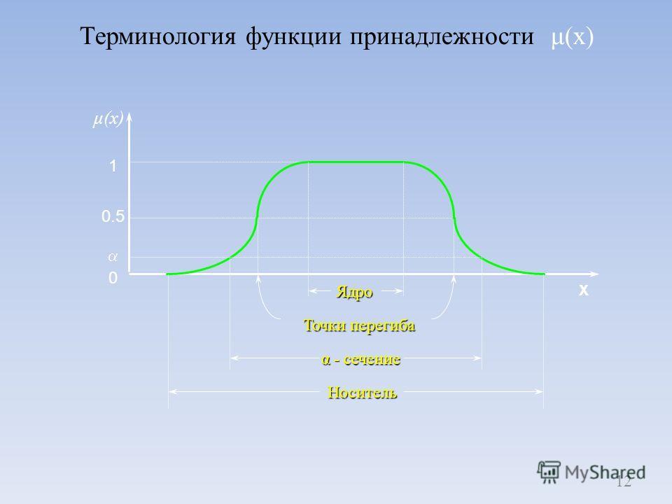 12 X 0.5 1 0 Ядро Точки перегиба Носитель α - сечение μ(x)μ(x) Терминология функции принадлежности μ(x)