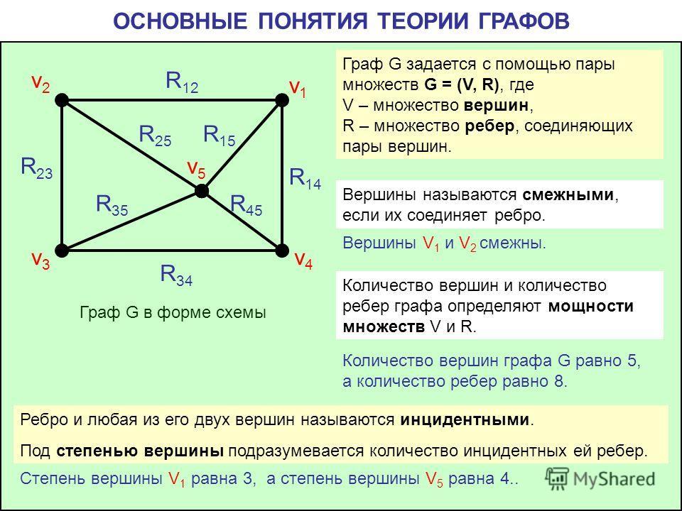 ОСНОВНЫЕ ПОНЯТИЯ ТЕОРИИ ГРАФОВ v4v4 v1v1 v2v2 v3v3 v5v5 R 12 R 14 R 15 R 25 R 23 R 35 R 45 R 34 Граф G задается с помощью пары множеств G = (V, R), где V – множество вершин, R – множество ребер, соединяющих пары вершин. Граф G в форме схемы Вершины н