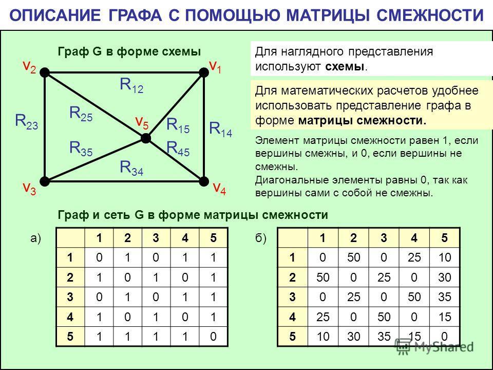 v4v4 v1v1 v2v2 v3v3 v5v5 R 12 R 14 R 15 R 25 R 23 R 35 R 45 R 34 Для наглядного представления используют схемы. ОПИСАНИЕ ГРАФА С ПОМОЩЬЮ МАТРИЦЫ СМЕЖНОСТИ Граф G в форме схемы Граф и сеть G в форме матрицы смежности Для математических расчетов удобне
