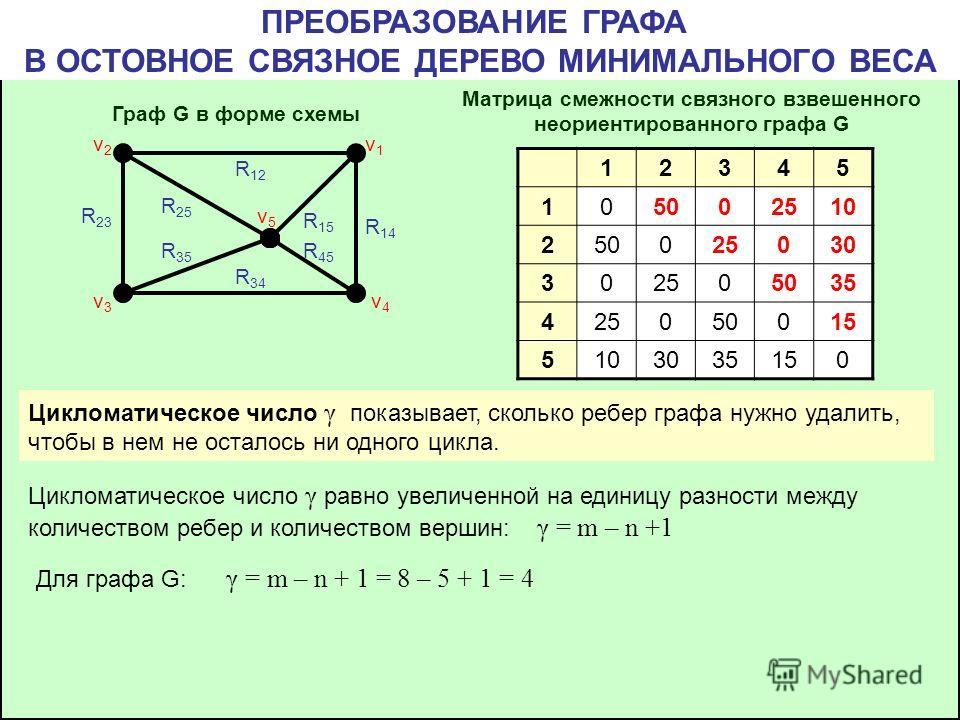 ПРЕОБРАЗОВАНИЕ ГРАФА В ОСТОВНОЕ СВЯЗНОЕ ДЕРЕВО МИНИМАЛЬНОГО ВЕСА Граф G в форме схемы Матрица смежности связного взвешенного неориентированного графа G 12345 105002510 250025030 302505035 425050015 5103035150 v4v4 v1v1 v2v2 v3v3 v5v5 R 12 R 14 R 15 R
