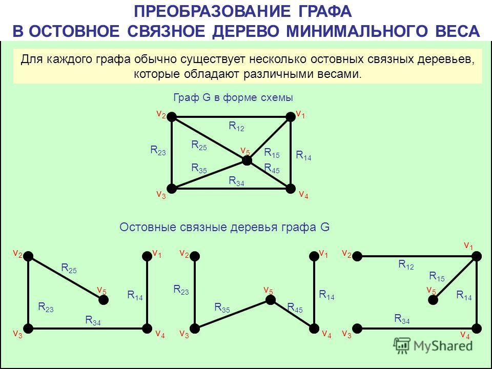 ПРЕОБРАЗОВАНИЕ ГРАФА В ОСТОВНОЕ СВЯЗНОЕ ДЕРЕВО МИНИМАЛЬНОГО ВЕСА v4v4 v1v1 v2v2 v3v3 v5v5 R 12 R 14 R 15 R 25 R 23 R 35 R 45 R 34 Для каждого графа обычно существует несколько остовных связных деревьев, которые обладают различными весами. Остовные св
