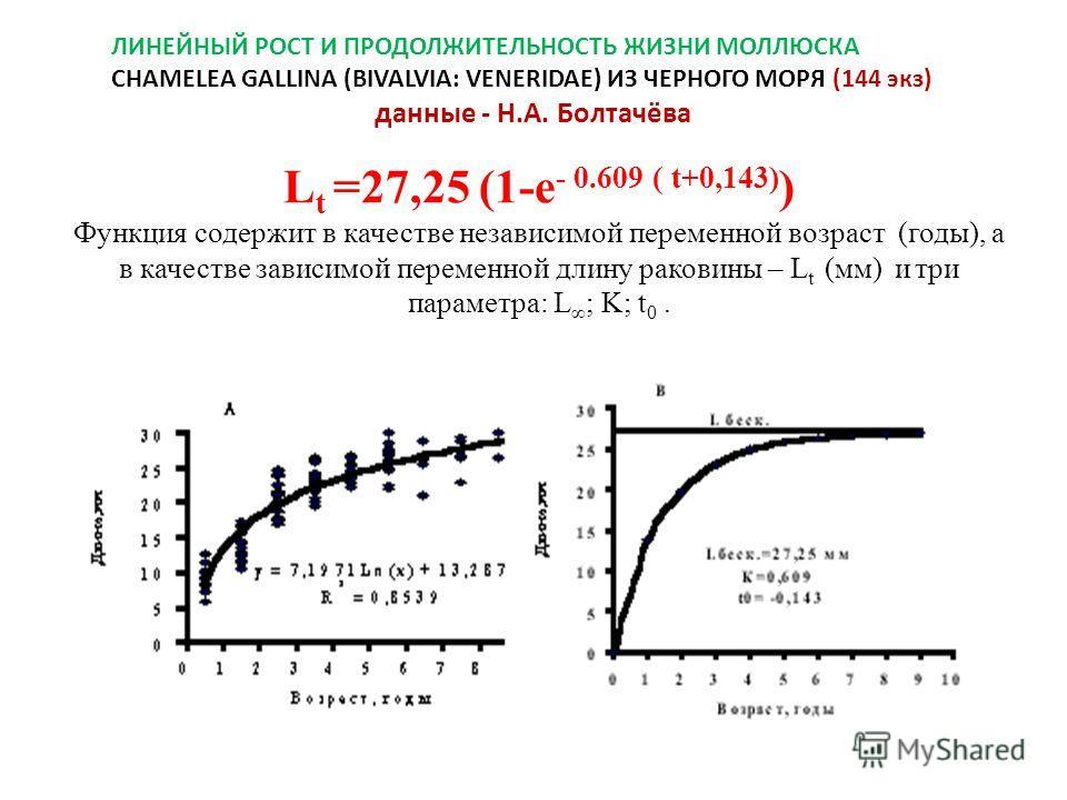 L t =27,25 (1-e - 0.609 ( t+0,143) ) Функция содержит в качестве независимой переменной возраст (годы), а в качестве зависимой переменной длину раковины – L t (мм) и три параметра: L ; K; t 0. ЛИНЕЙНЫЙ РОСТ И ПРОДОЛЖИТЕЛЬНОСТЬ ЖИЗНИ МОЛЛЮСКА CHAMELEA