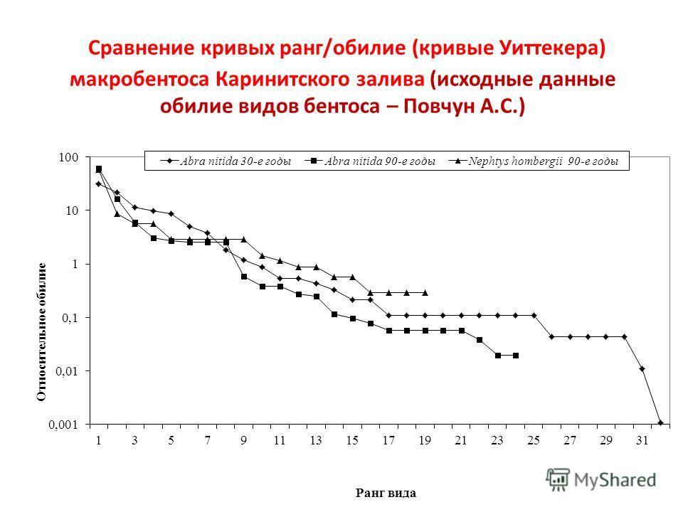 Сравнение кривых ранг/обилие (кривые Уиттекера) макробентоса Каринитского залива (исходные данные обилие видов бентоса – Повчун А.С.)