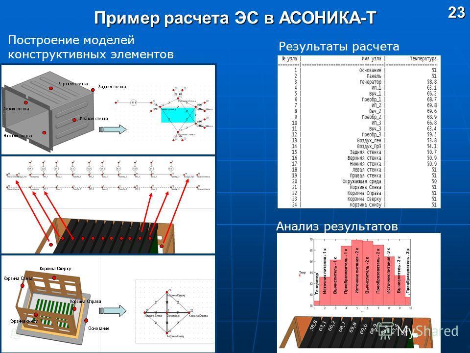Пример расчета ЭС в АСОНИКА-Т Построение моделей конструктивных элементов Результаты расчета Анализ результатов23