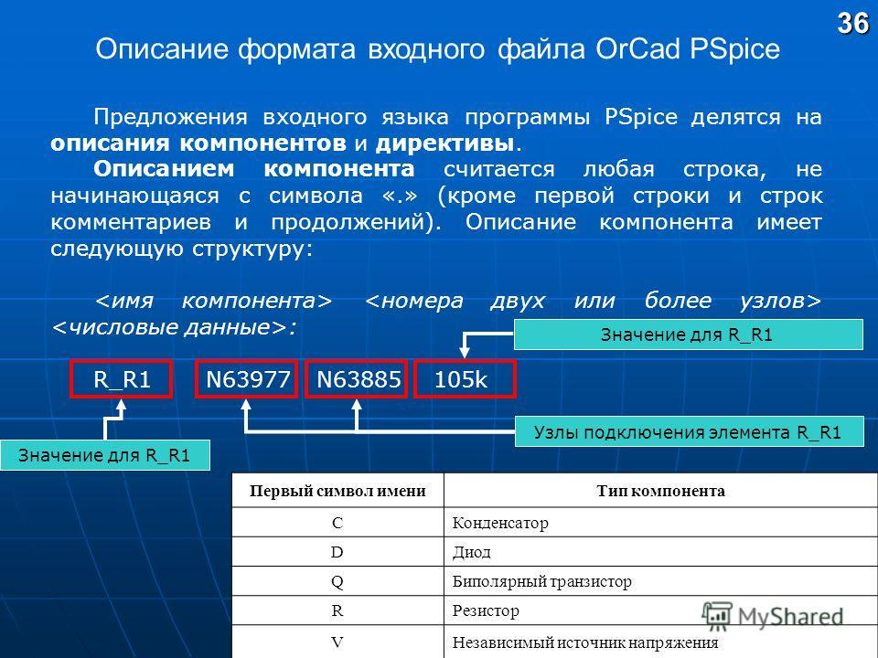 Описание формата входного файла OrCad PSpice Предложения входного языка программы PSpice делятся на описания компонентов и директивы. Описанием компонента считается любая строка, не начинающаяся с символа «.» (кроме первой строки и строк комментариев