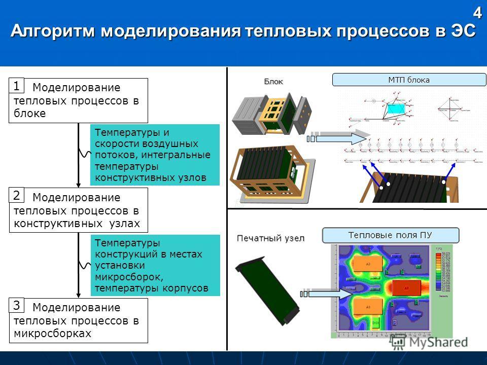 Алгоритм моделирования тепловых процессов в ЭС 4 Моделирование тепловых процессов в блоке 1 Моделирование тепловых процессов в конструктивных узлах 2 Моделирование тепловых процессов в микросборках 3 МТП блока Блок Температуры и скорости воздушных по