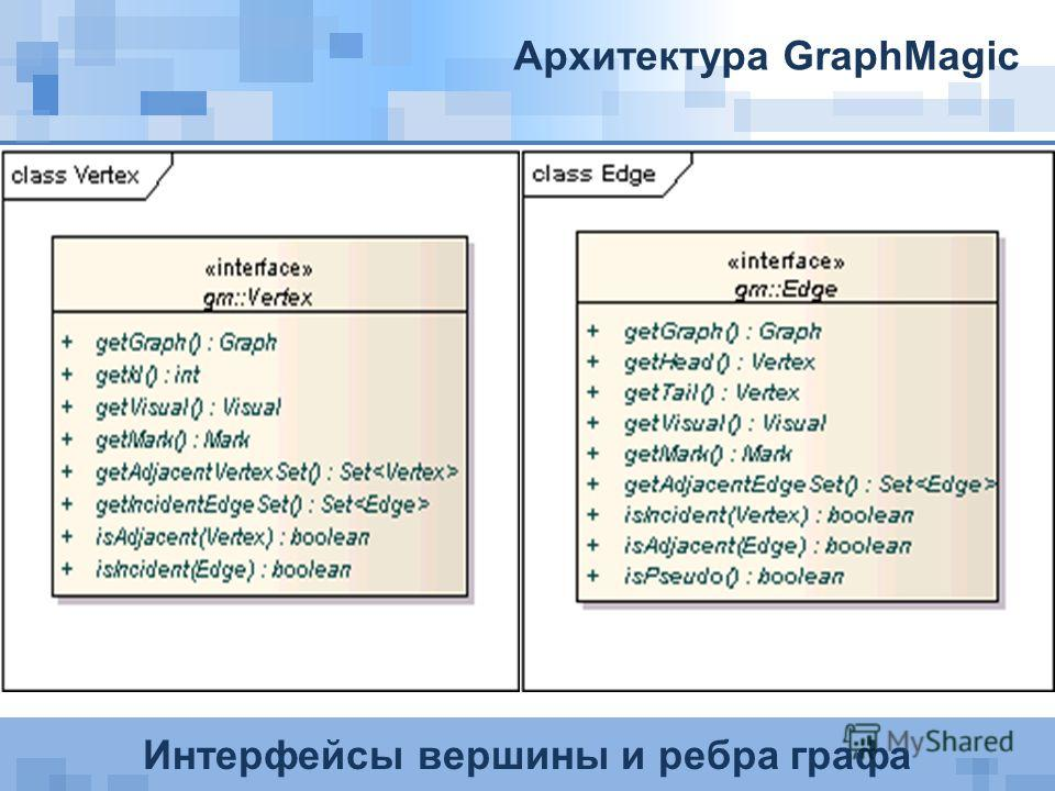 Интерфейсы вершины и ребра графа Архитектура GraphMagic