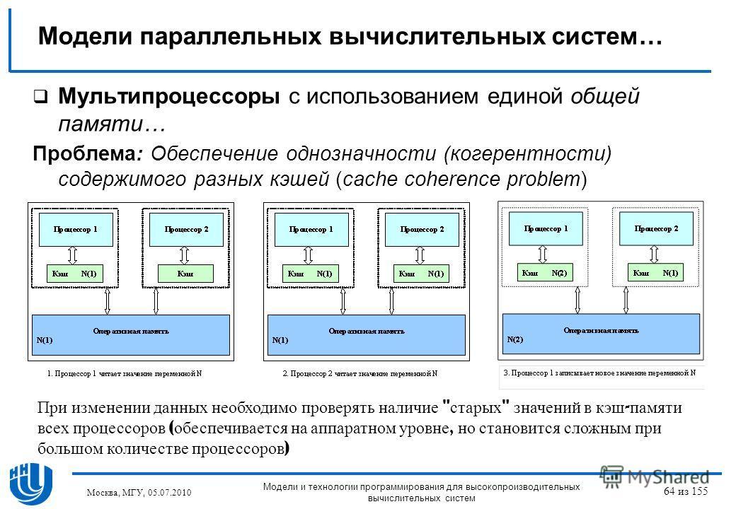 Мультипроцессоры с использованием единой общей памяти… Проблема: Обеспечение однозначности (когерентности) содержимого разных кэшей (cache coherence problem) При изменении данных необходимо проверять наличие