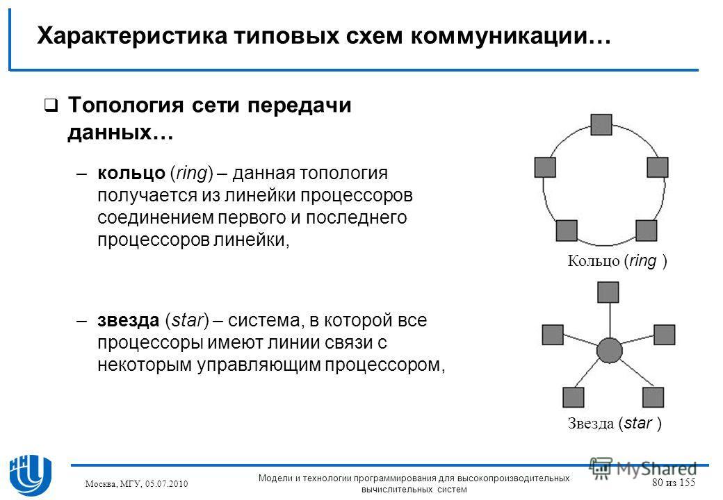Топология сети передачи данных… –кольцо (ring) – данная топология получается из линейки процессоров соединением первого и последнего процессоров линейки, –звезда (star) – система, в которой все процессоры имеют линии связи с некоторым управляющим про