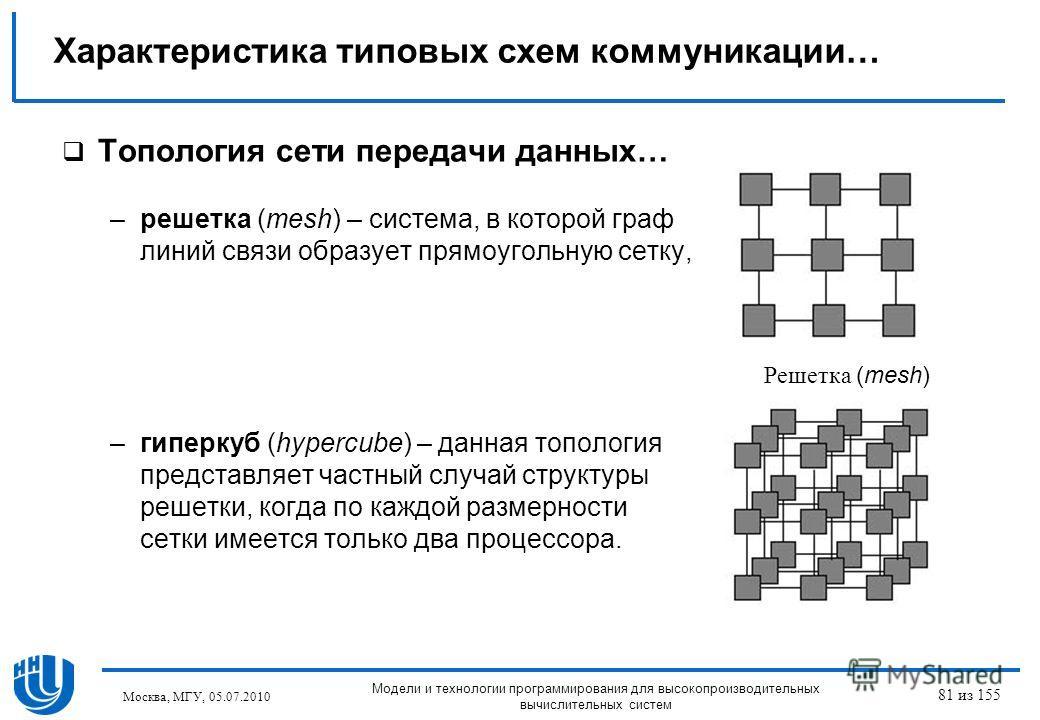 Топология сети передачи данных… –решетка (mesh) – система, в которой граф линий связи образует прямоугольную сетку, –гиперкуб (hypercube) – данная топология представляет частный случай структуры решетки, когда по каждой размерности сетки имеется толь