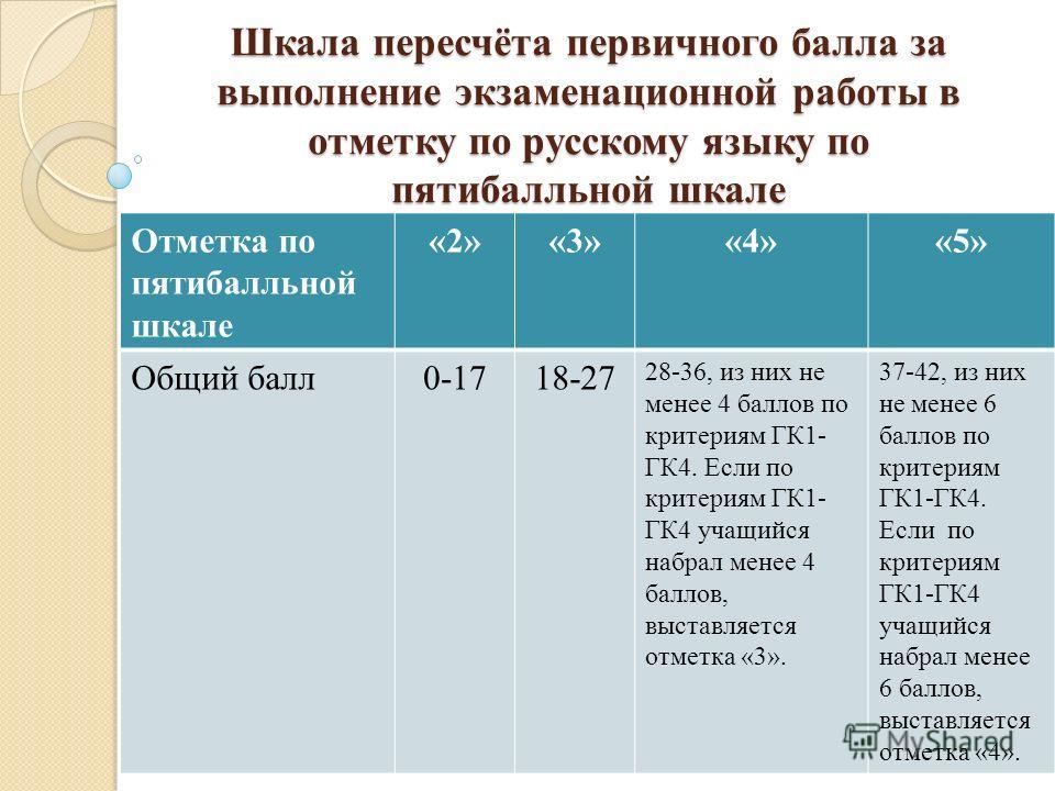 Шкала пересчёта первичного балла за выполнение экзаменационной работы в отметку по русскому языку по пятибалльной шкале Отметка по пятибалльной шкале «2»«3»«4»«5» Общий балл0-1718-27 28-36, из них не менее 4 баллов по критериям ГК1- ГК4. Если по крит