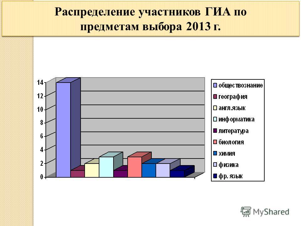 Распределение участников ГИА по предметам выбора 2013 г.