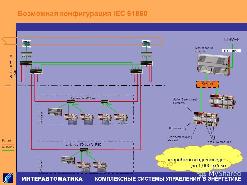 ИНТЕРАВТОМАТИКА КОМПЛЕКСНЫЕ СИСТЕМЫ УПРАВЛЕНИЯ В ЭНЕРГЕТИКЕ I&C EQUIPMENT ROOM FO link RJ45 link Linking of I/O box for FGD Linking of I/O box LAN/WAN Switch IEC61850 Master control element Power supply Peripheral coupling element Up to 8 I/O modules